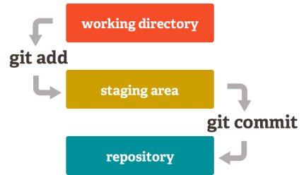 git_stages