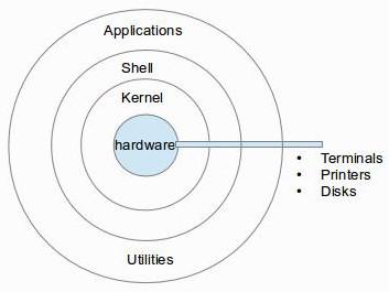 kernel_shell